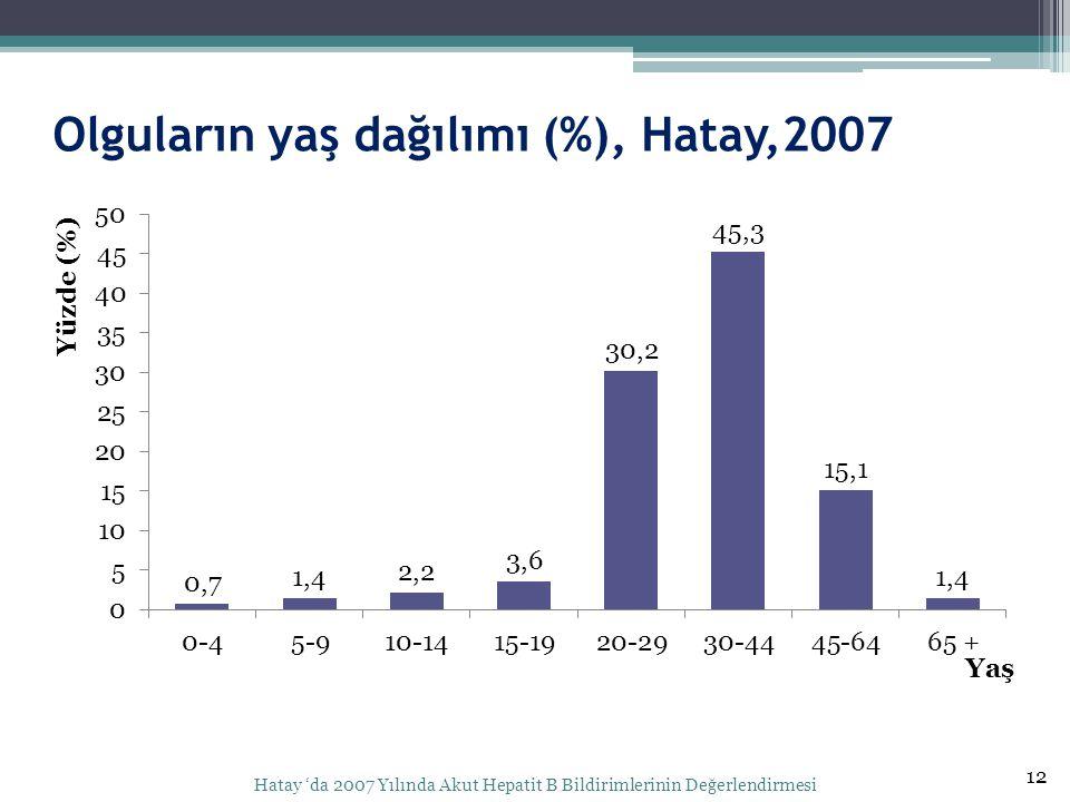 Olguların yaş dağılımı (%), Hatay,2007
