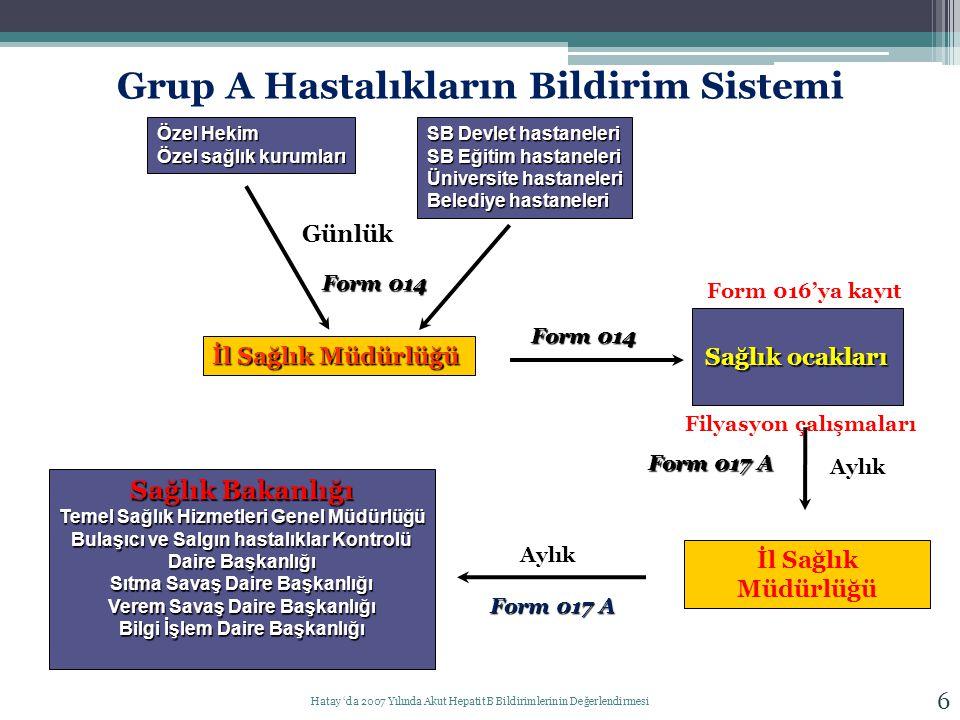 Grup A Hastalıkların Bildirim Sistemi
