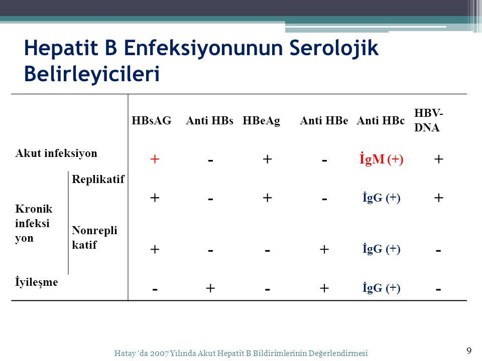 Hepatit B Enfeksiyonunun Serolojik Belirleyicileri