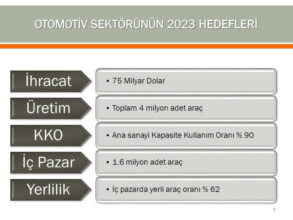 OTOMOTİV SEKTÖRÜNÜN 2023 HEDEFLERİ