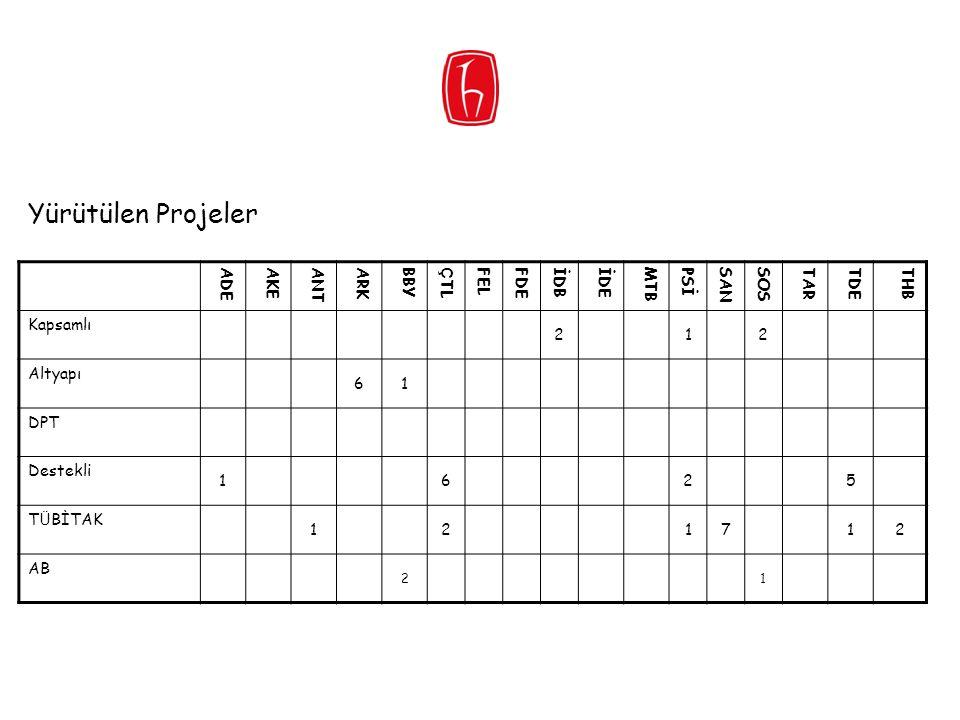 Yürütülen Projeler ADE AKE ANT ARK BBY ÇTL FEL FDE İDB İDE MTB PSİ SAN