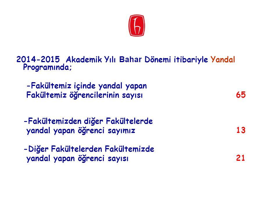 -Fakültemiz içinde yandal yapan Fakültemiz öğrencilerinin sayısı 65