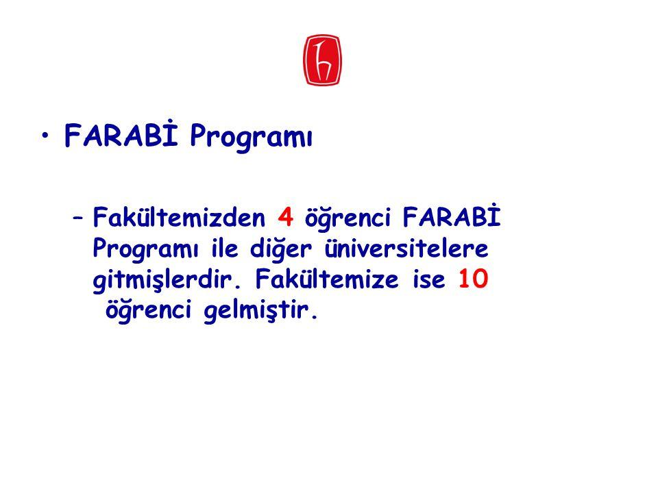 FARABİ Programı Fakültemizden 4 öğrenci FARABİ Programı ile diğer üniversitelere gitmişlerdir.