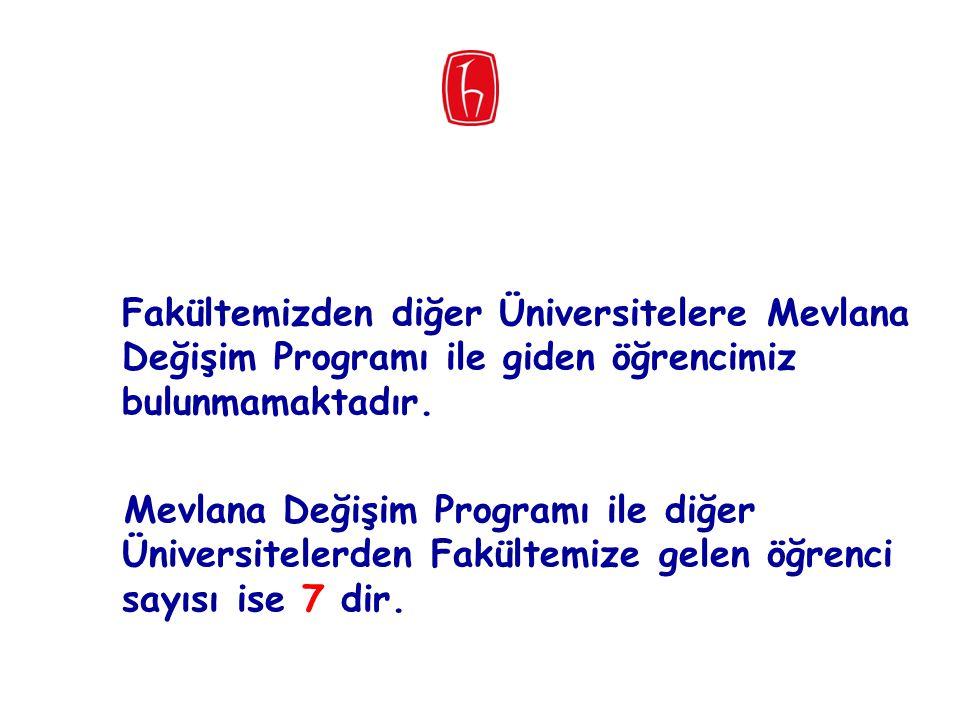Fakültemizden diğer Üniversitelere Mevlana Değişim Programı ile giden öğrencimiz bulunmamaktadır.
