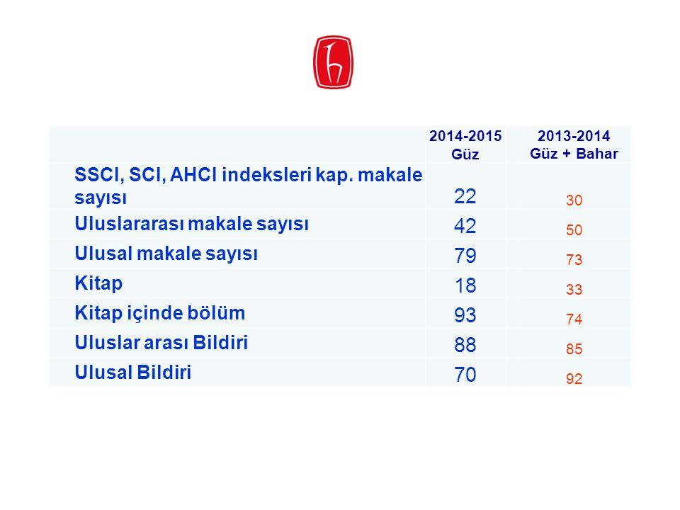 22 42 79 18 93 88 70 SSCI, SCI, AHCI indeksleri kap. makale sayısı