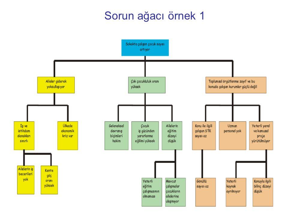 Sorun ağacı örnek 1
