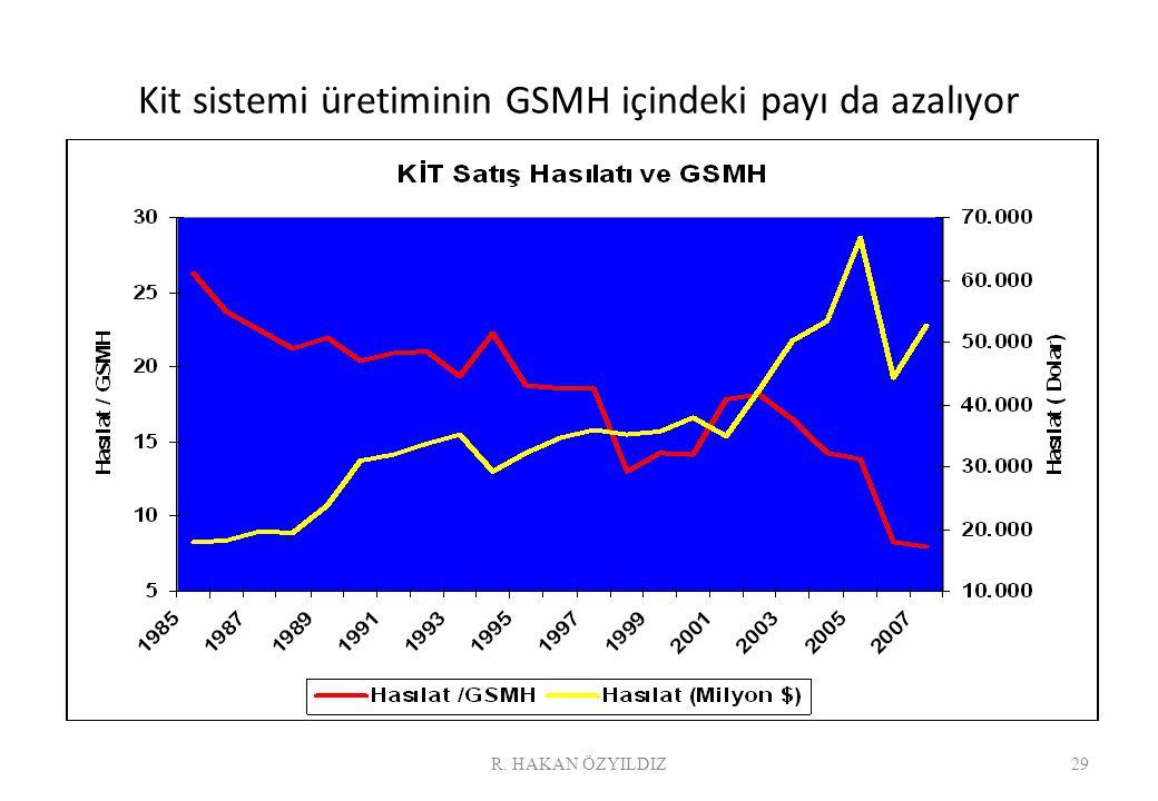 Kit sistemi üretiminin GSMH içindeki payı da azalıyor