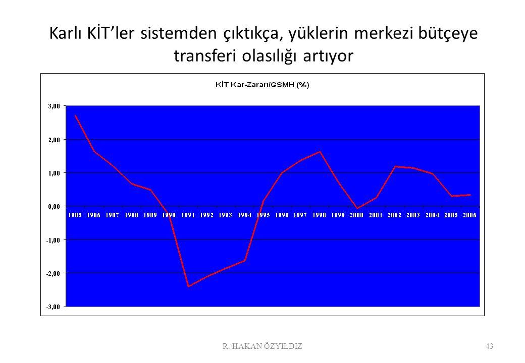 Karlı KİT'ler sistemden çıktıkça, yüklerin merkezi bütçeye transferi olasılığı artıyor