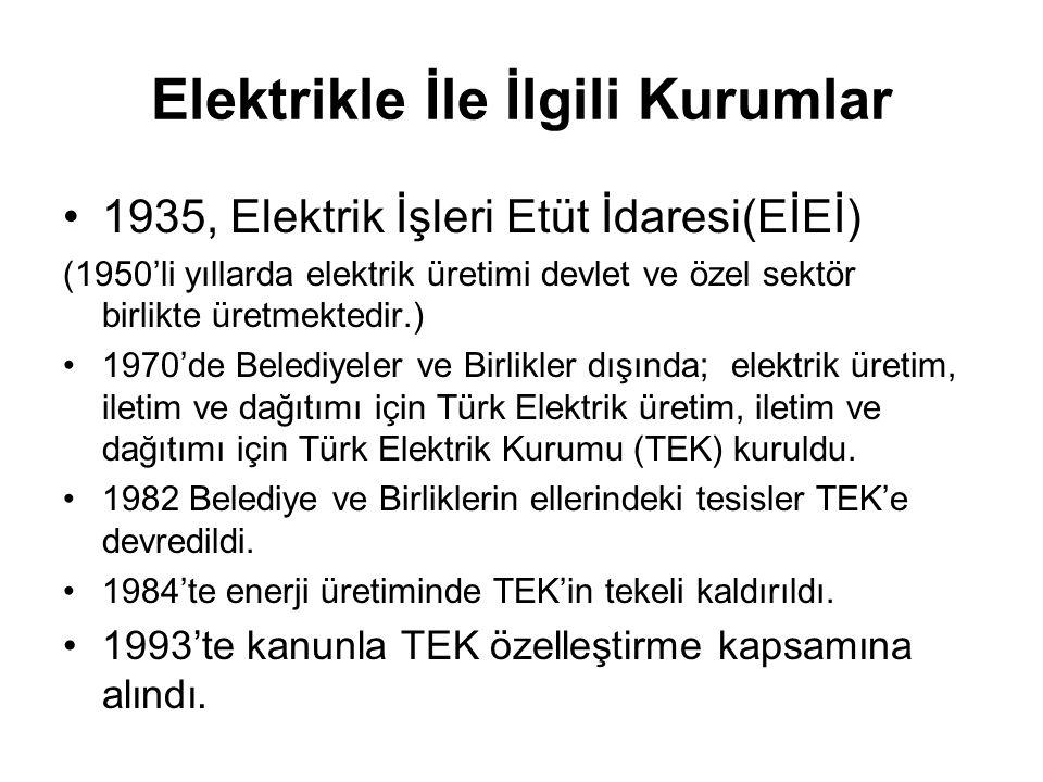 Elektrikle İle İlgili Kurumlar