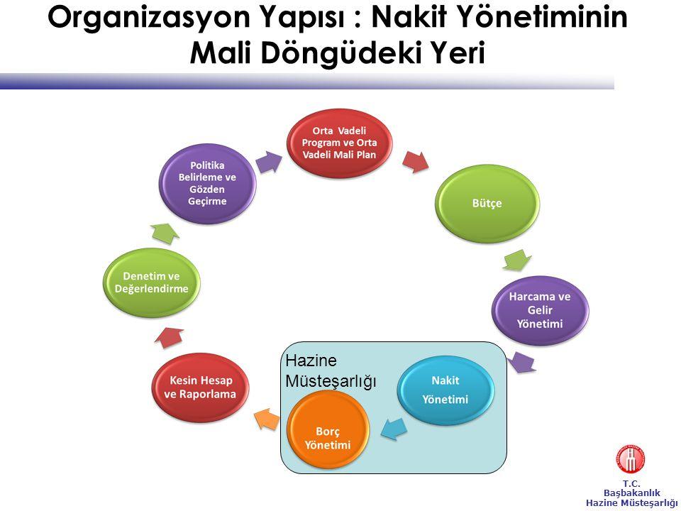Organizasyon Yapısı : Nakit Yönetiminin Mali Döngüdeki Yeri
