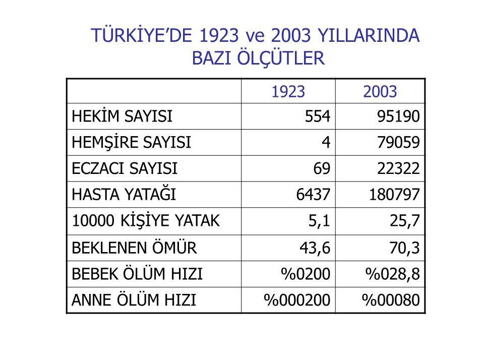 TÜRKİYE'DE 1923 ve 2003 YILLARINDA BAZI ÖLÇÜTLER
