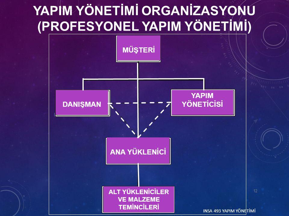 YAPIM YÖNETİMİ ORGANİZASYONU (PROFESYONEL YAPIM YÖNETİMİ)