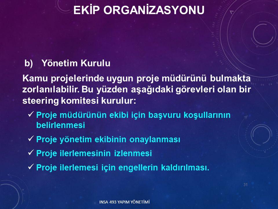EKİP ORGANİZASYONU b) Yönetim Kurulu.