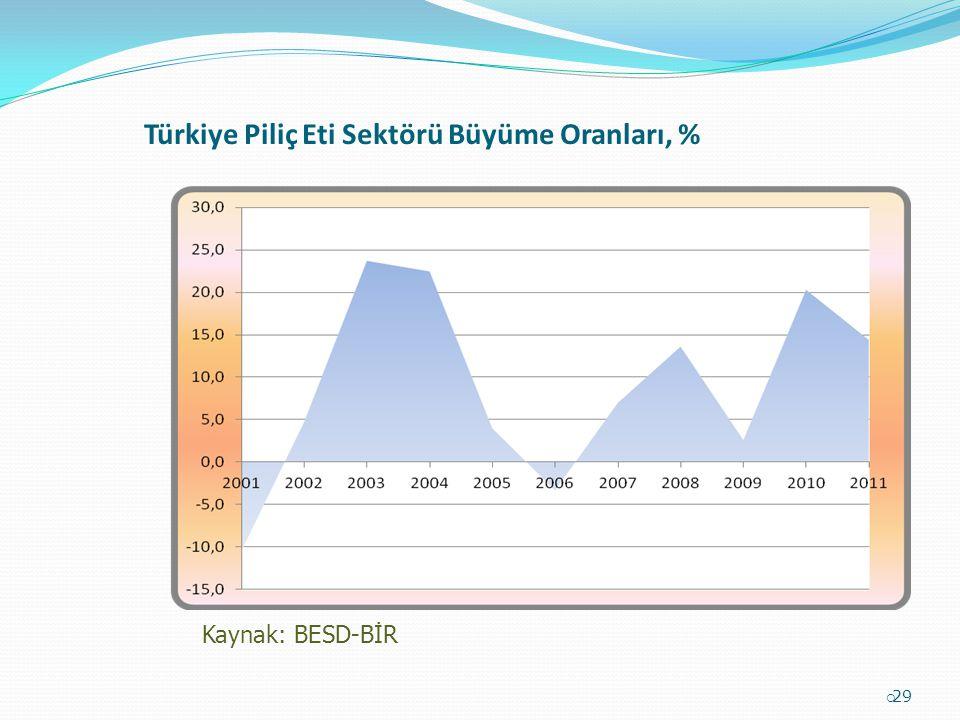 Türkiye Piliç Eti Sektörü Büyüme Oranları, %