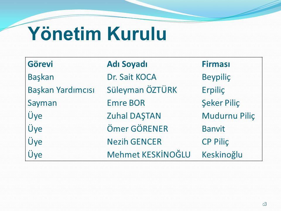 Yönetim Kurulu Görevi Adı Soyadı Firması Başkan Dr. Sait KOCA Beypiliç