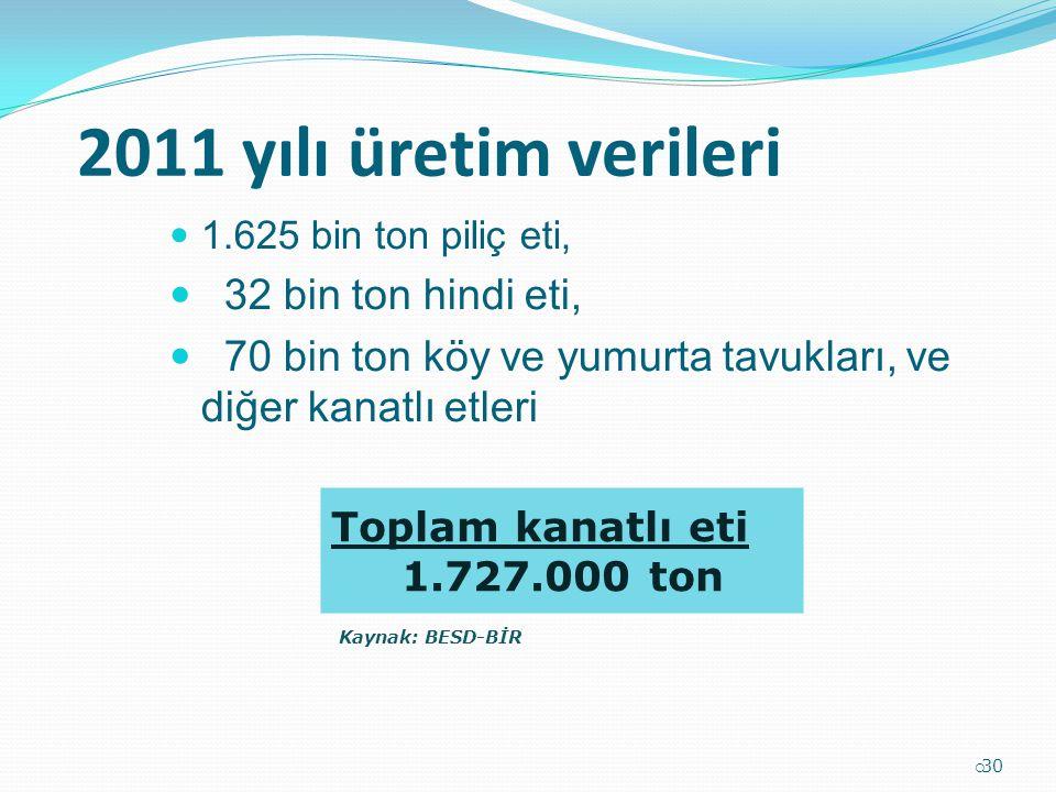 2011 yılı üretim verileri 32 bin ton hindi eti,