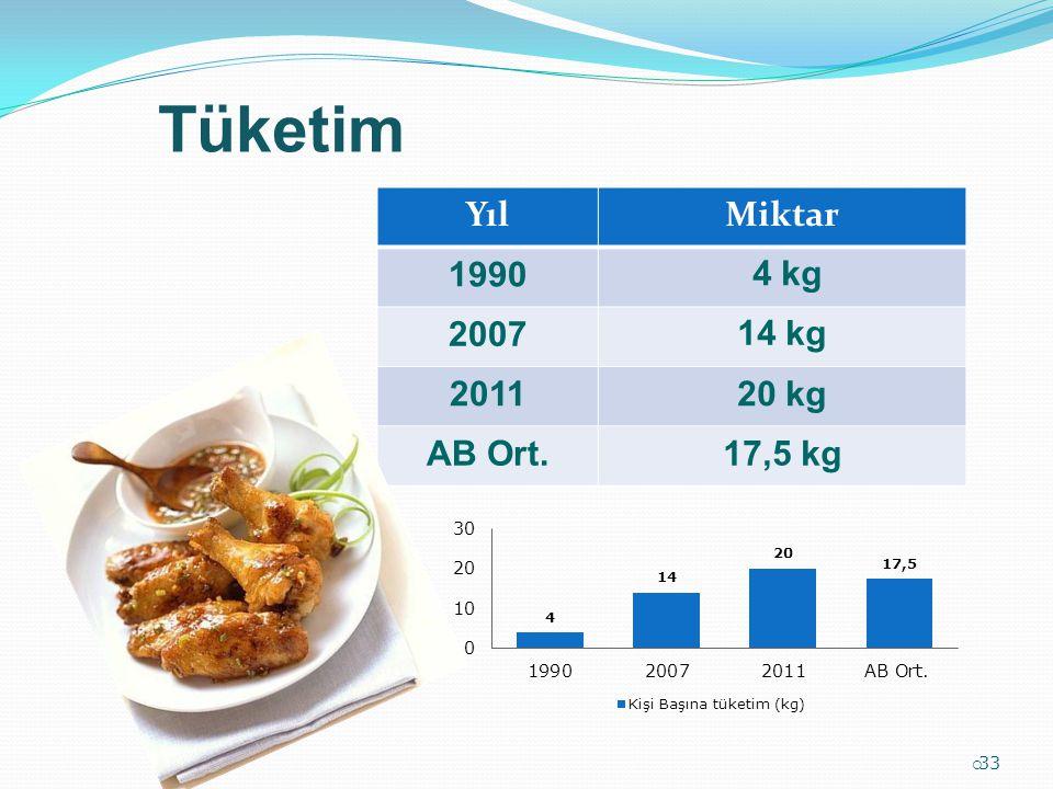 Tüketim Yıl Miktar 1990 4 kg 2007 14 kg 2011 20 kg AB Ort. 17,5 kg