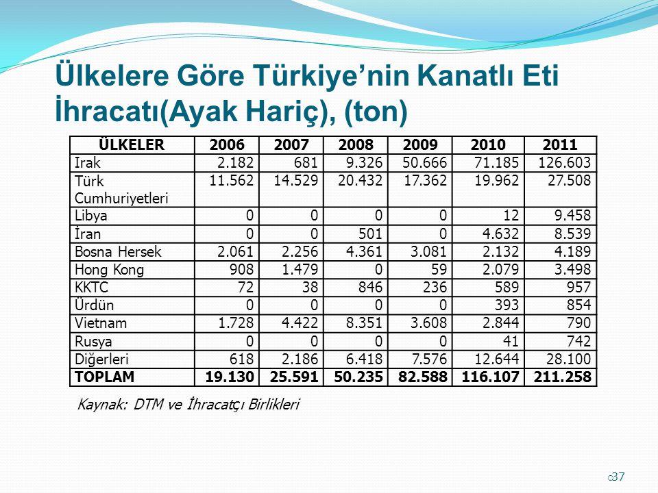 Ülkelere Göre Türkiye'nin Kanatlı Eti İhracatı(Ayak Hariç), (ton)