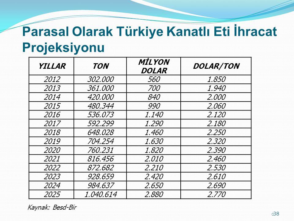 Parasal Olarak Türkiye Kanatlı Eti İhracat Projeksiyonu
