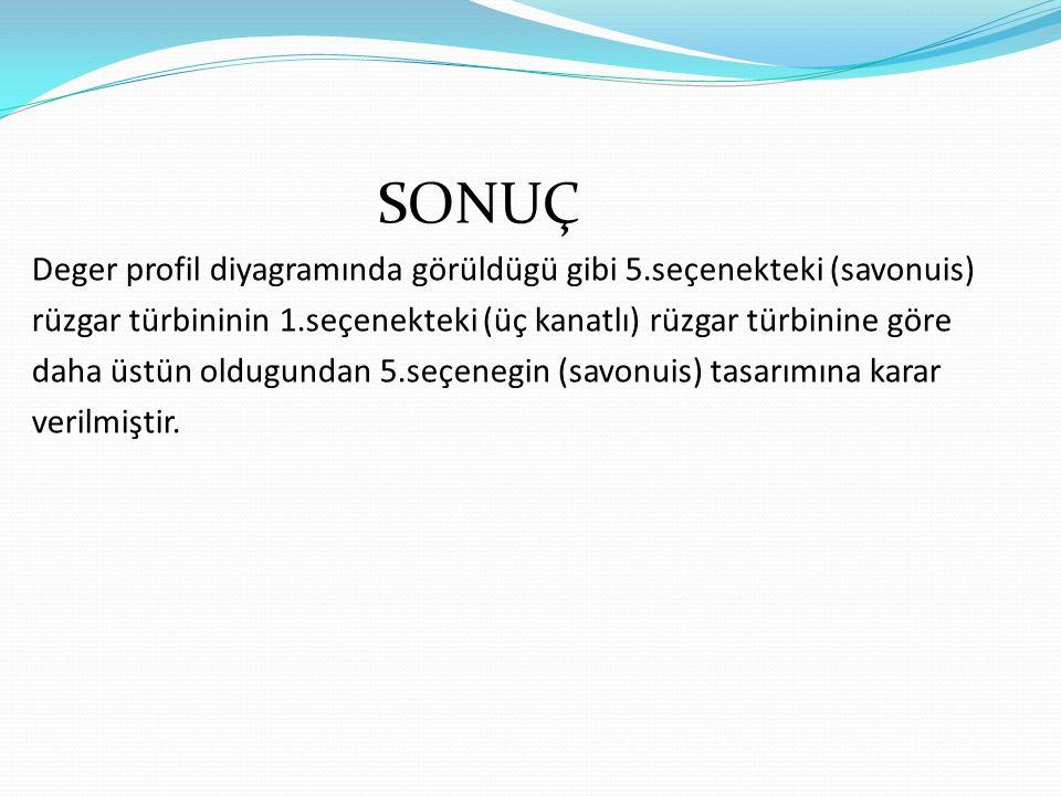 SONUÇ Deger profil diyagramında görüldügü gibi 5.seçenekteki (savonuis) rüzgar türbininin 1.seçenekteki (üç kanatlı) rüzgar türbinine göre.