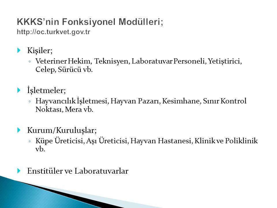 KKKS'nin Fonksiyonel Modülleri; http://oc.turkvet.gov.tr