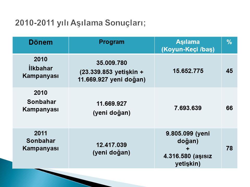 2010-2011 yılı Aşılama Sonuçları;