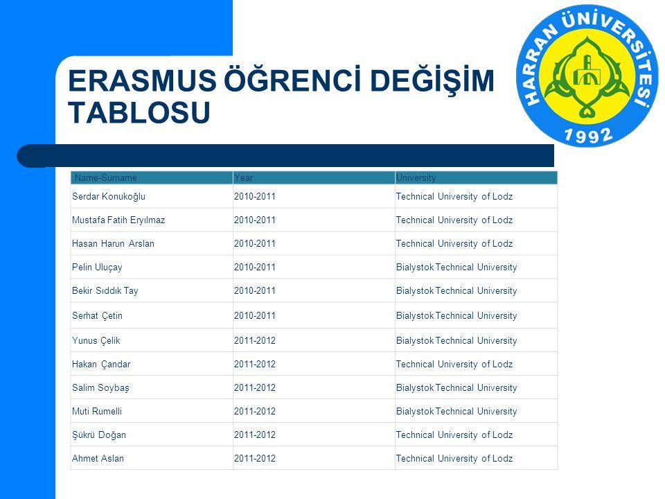 ERASMUS ÖĞRENCİ DEĞİŞİM TABLOSU