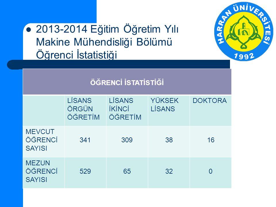 2013-2014 Eğitim Öğretim Yılı Makine Mühendisliği Bölümü Öğrenci İstatistiği
