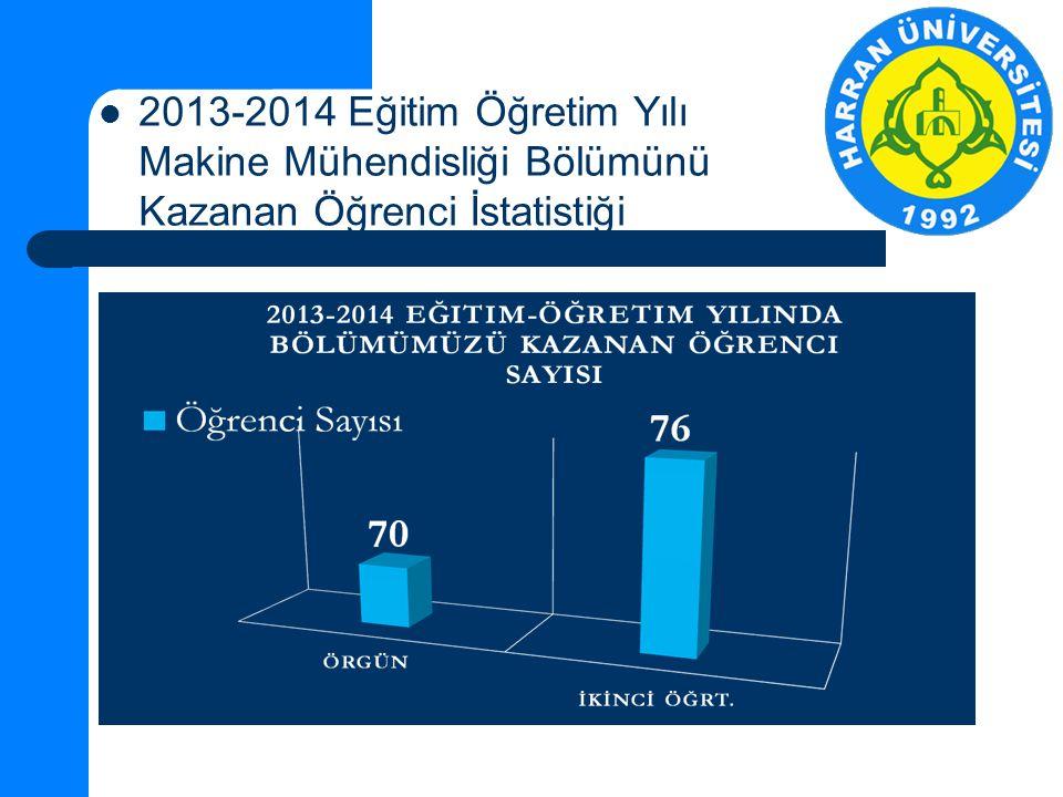 2013-2014 Eğitim Öğretim Yılı Makine Mühendisliği Bölümünü Kazanan Öğrenci İstatistiği