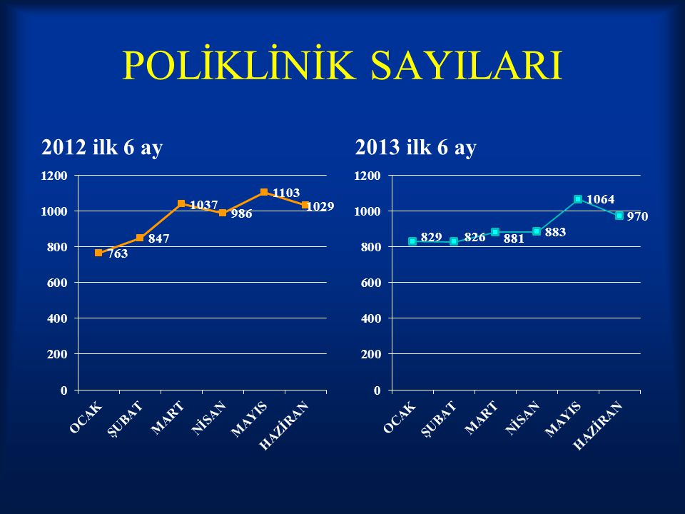 POLİKLİNİK SAYILARI 2012 ilk 6 ay 2013 ilk 6 ay