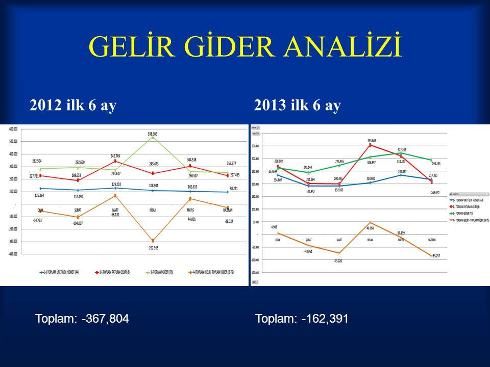 GELİR GİDER ANALİZİ 2012 ilk 6 ay 2013 ilk 6 ay Toplam: -367,804