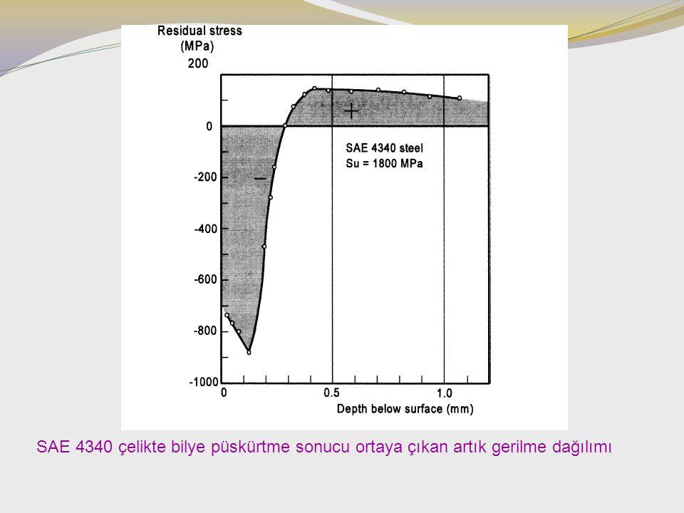 SAE 4340 çelikte bilye püskürtme sonucu ortaya çıkan artık gerilme dağılımı