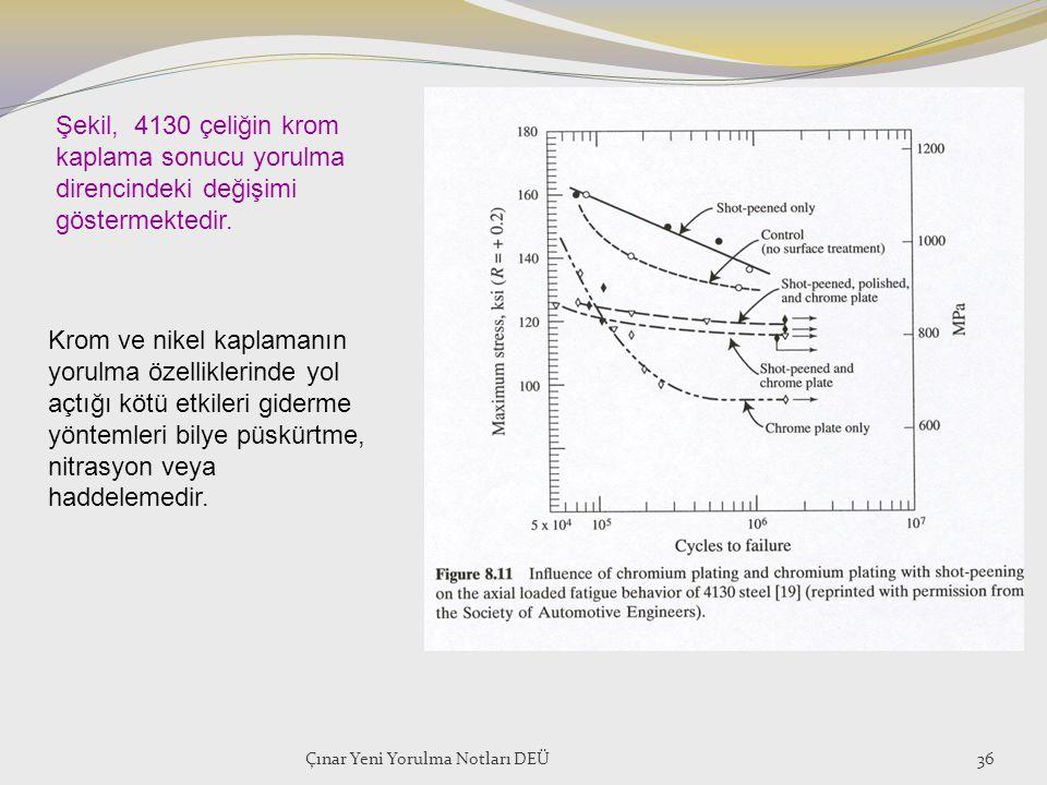 Şekil, 4130 çeliğin krom kaplama sonucu yorulma direncindeki değişimi göstermektedir.