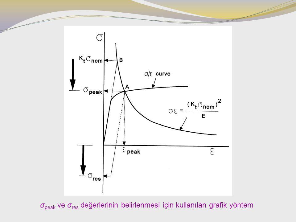 σpeak ve σres değerlerinin belirlenmesi için kullanılan grafik yöntem