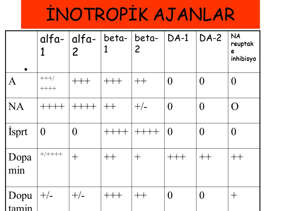 İNOTROPİK AJANLAR alfa-1 alfa-2 A +++ ++ NA +/- O İsprt Dopamin +