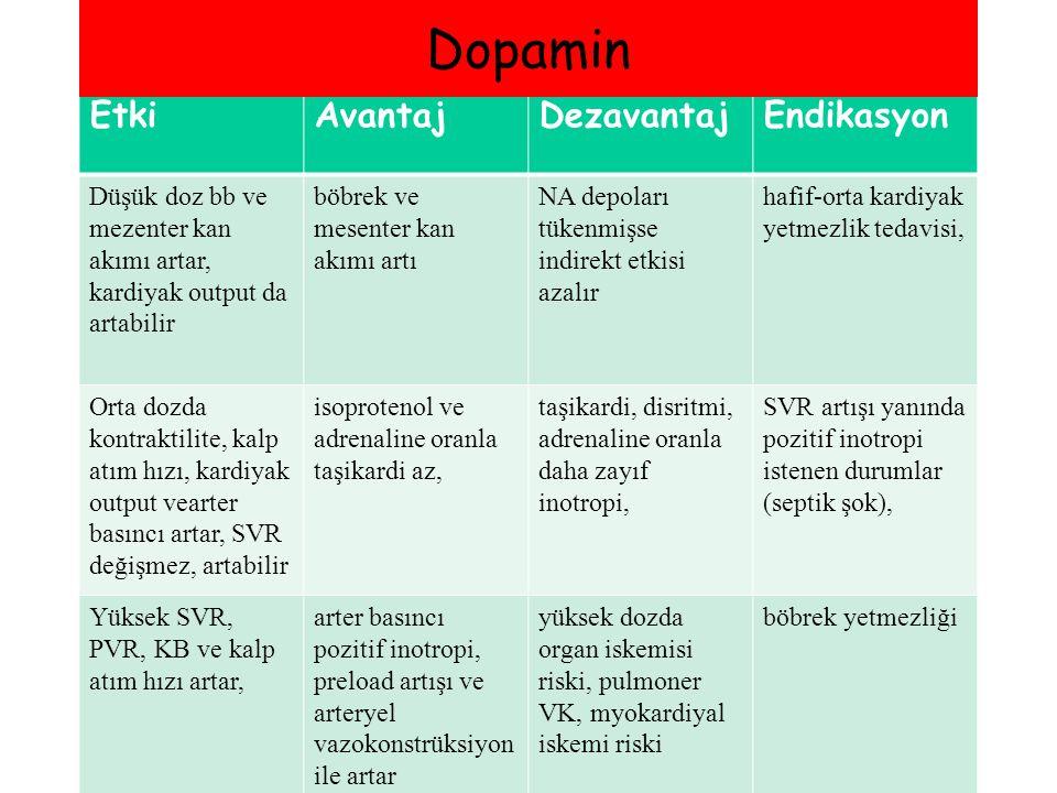 Dopamin Etki Avantaj Dezavantaj Endikasyon