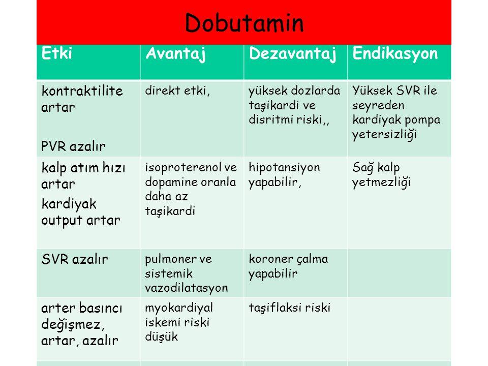 Dobutamin Etki Avantaj Dezavantaj Endikasyon kontraktilite artar