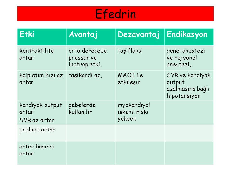 Efedrin Etki Avantaj Dezavantaj Endikasyon kontraktilite artar