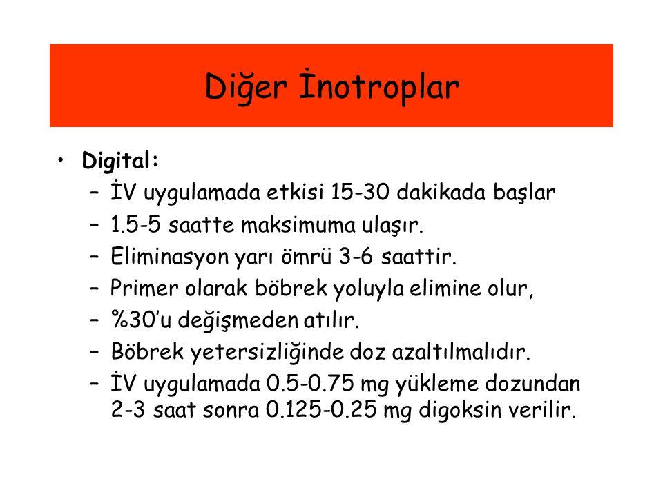 Diğer İnotroplar Digital: İV uygulamada etkisi 15-30 dakikada başlar