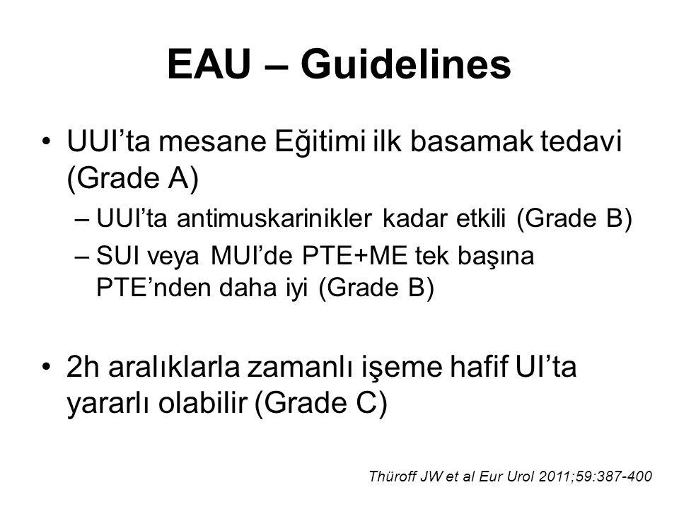 EAU – Guidelines UUI'ta mesane Eğitimi ilk basamak tedavi (Grade A)