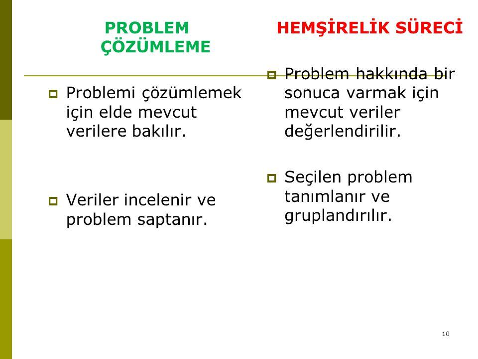 PROBLEM ÇÖZÜMLEME Problemi çözümlemek için elde mevcut verilere bakılır. Veriler incelenir ve problem saptanır.