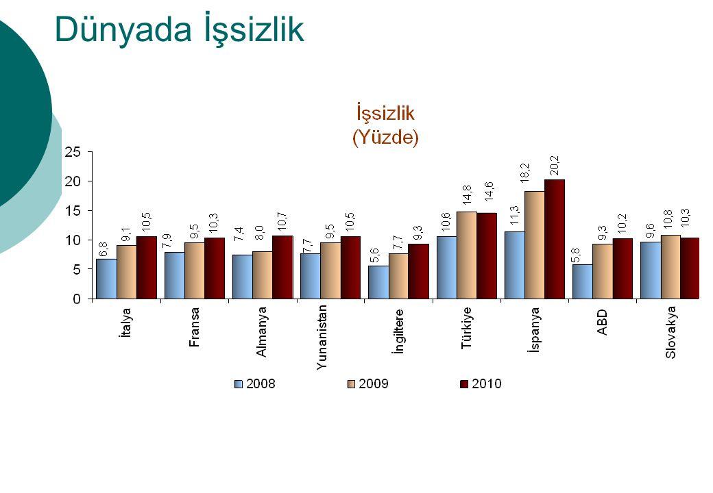 Dünyada İşsizlik Bütün ülkelerde işsizliğin artmış olduğu gözlemlenmektedir.