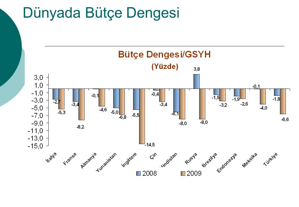 Dünyada Bütçe Dengesi Şekilde birçok gelişmiş ve gelişmekte olan ülkede, krizin etkisiyle bütçe açıklarında artış yaşandığı görülmektedir.