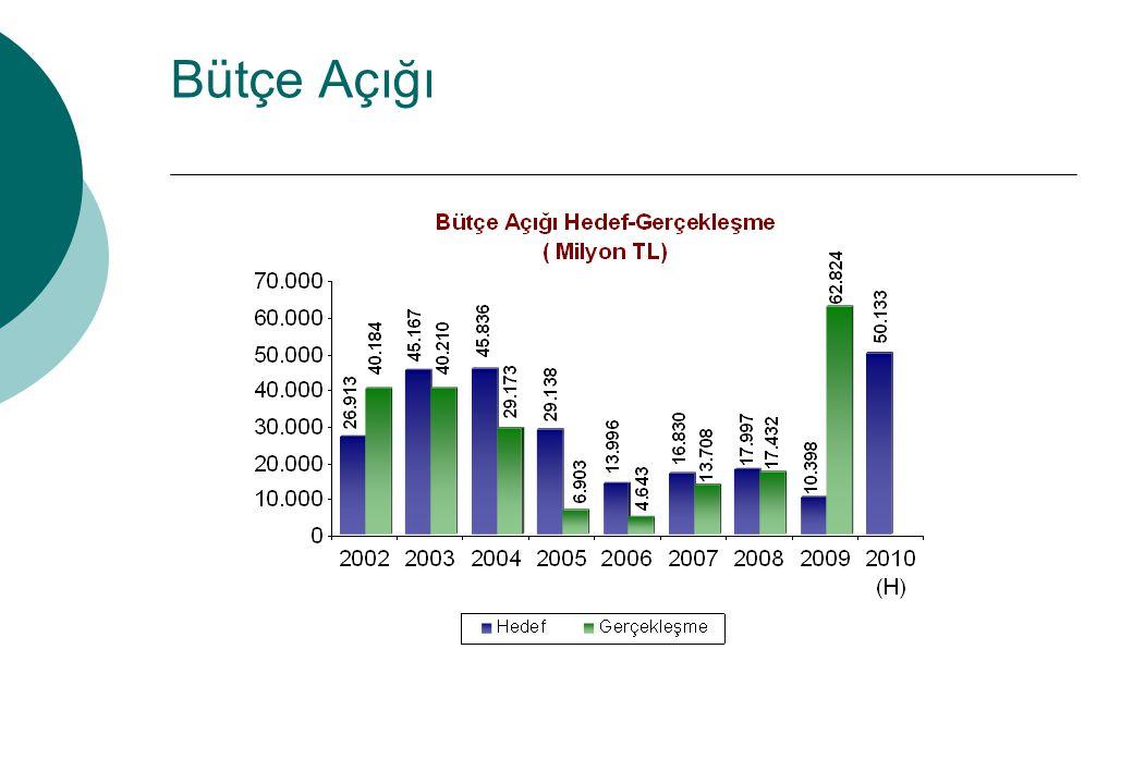 Bütçe Açığı 2002-2008 döneminde makroekonomik istikrarın sağlanmasında mali disipline büyük önem verildi.