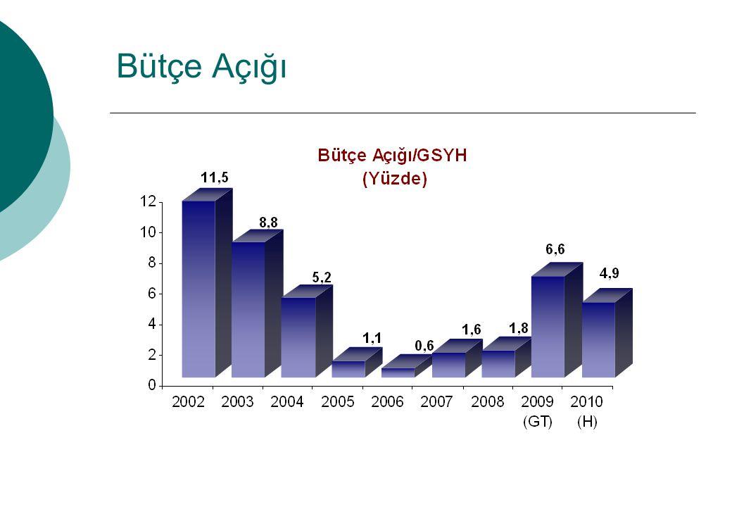 Bütçe Açığı Kamu maliyesinde 2000-2001 krizinden bu yana yaşanan en önemli gelişme bütçe açıklarının sürdürülebilir seviyelere çekilmesidir.