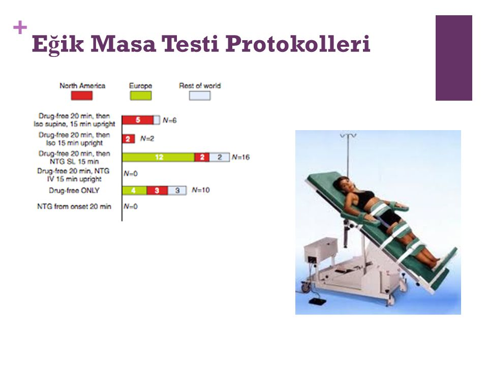 Eğik Masa Testi Protokolleri