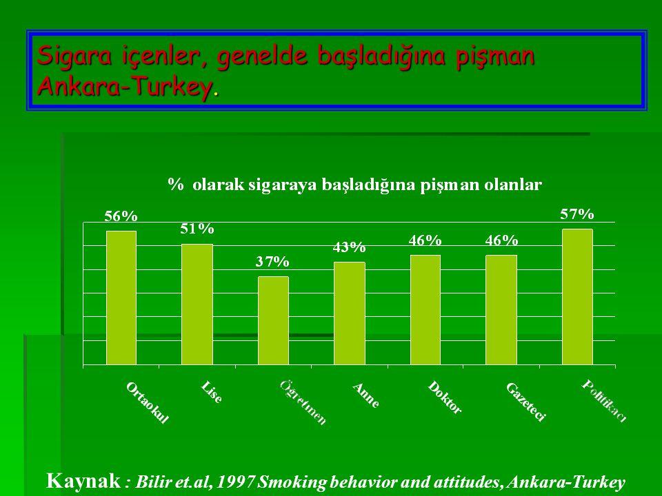 Sigara içenler, genelde başladığına pişman Ankara-Turkey.