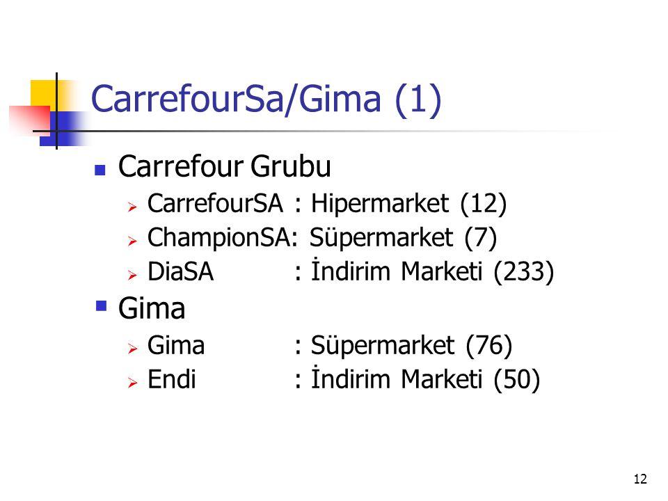 CarrefourSa/Gima (1) Carrefour Grubu Gima