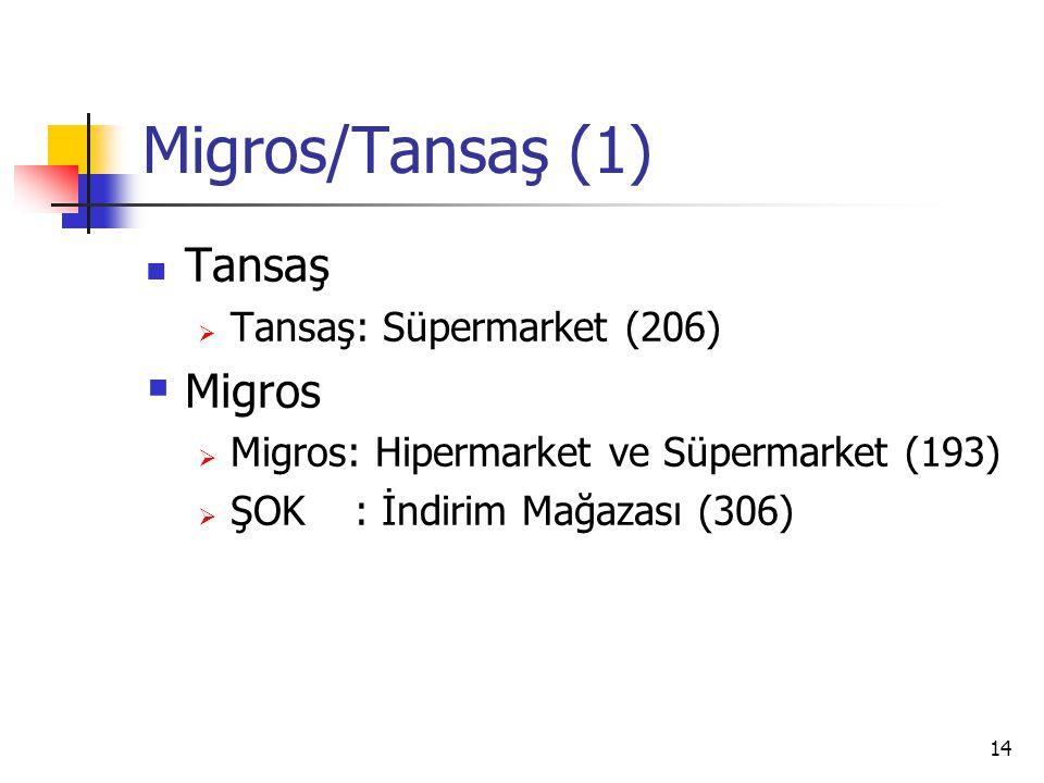 Migros/Tansaş (1) Tansaş Migros Tansaş: Süpermarket (206)