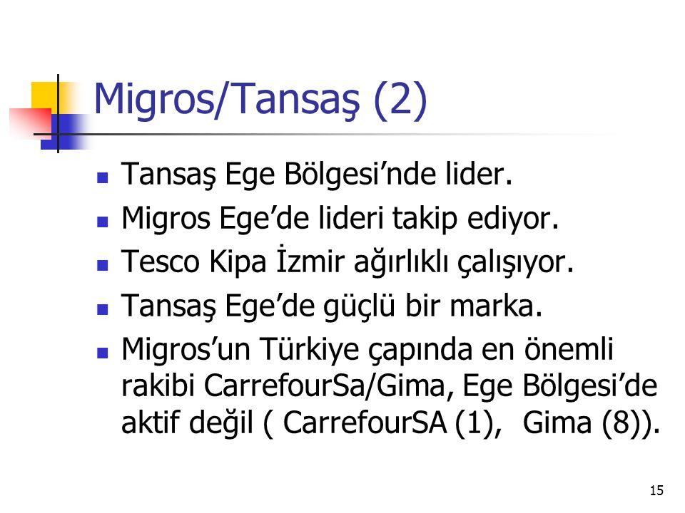 Migros/Tansaş (2) Tansaş Ege Bölgesi'nde lider.